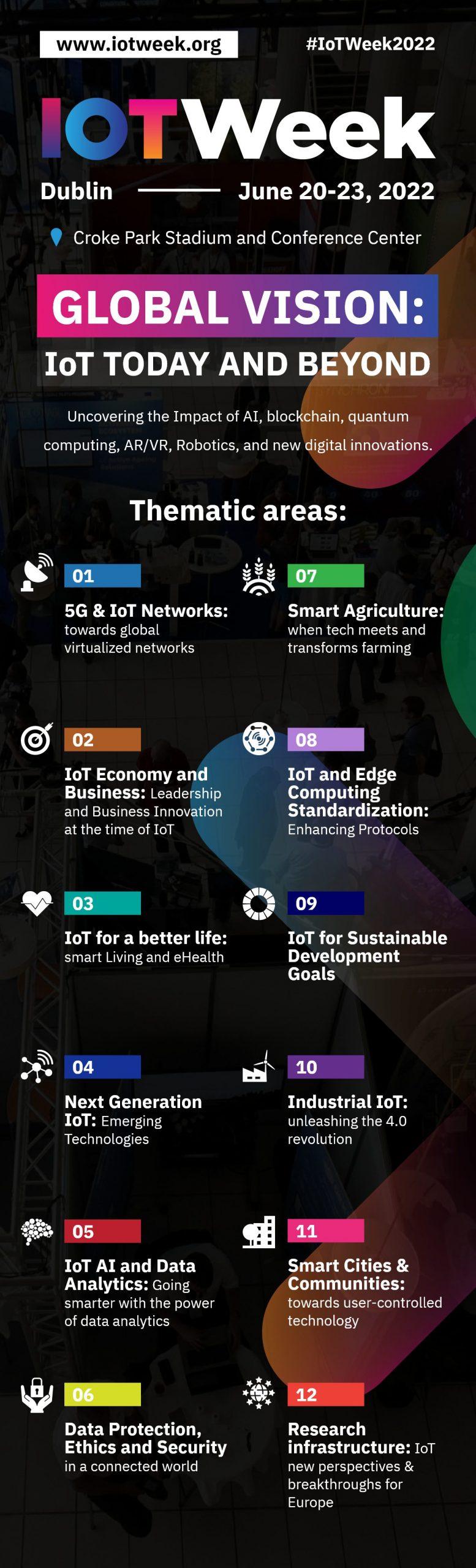 Infographic_IoTWeek2022– 1